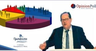 Δημοσκόπηση: Ο Π. Νίκας Πρώτος την πρώτη αλλά και την δεύτερη Κυριακή με τεράστια διαφορά στη Μεσσηνία