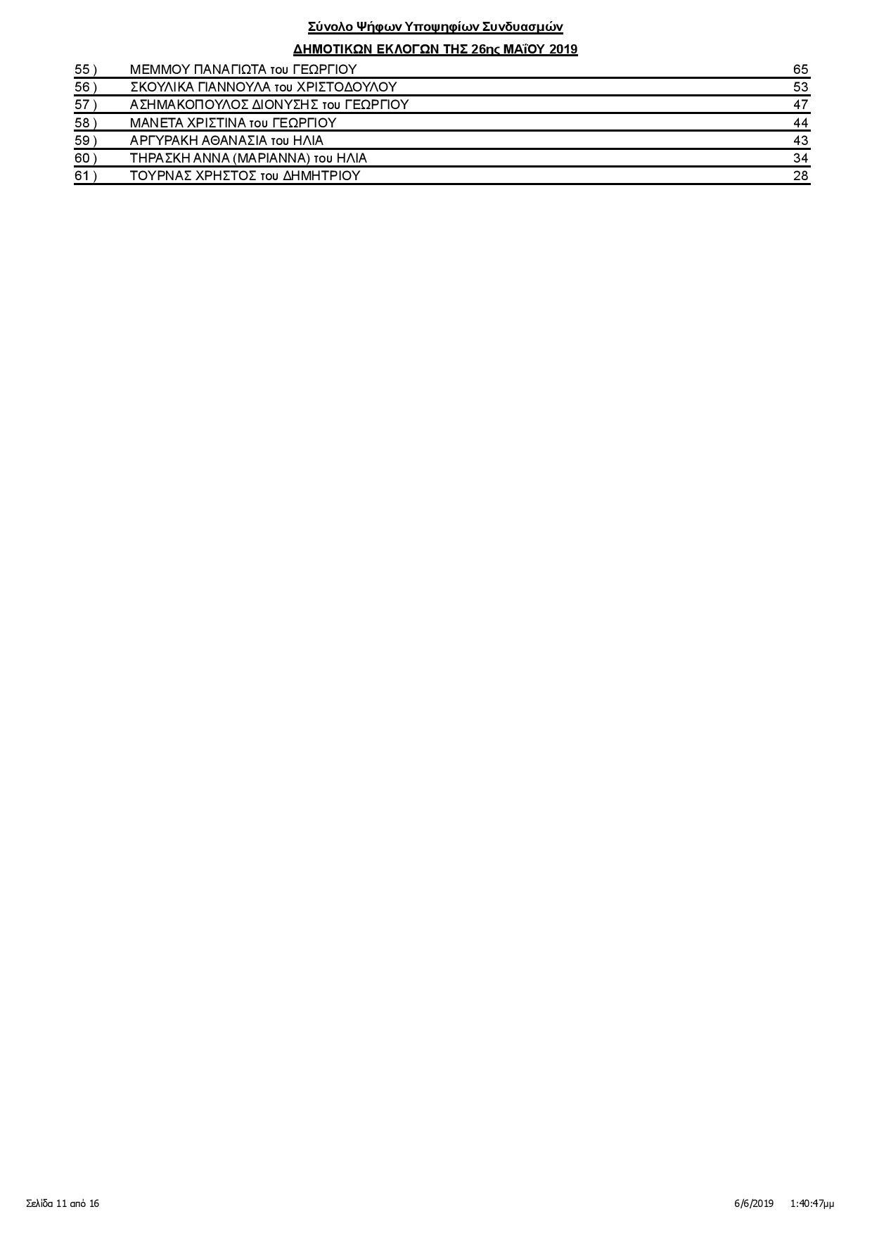 Καλαμάτα: Οι σταυροί των υποψηφίων δημοτικών συμβούλων (αναλυτικά) 12