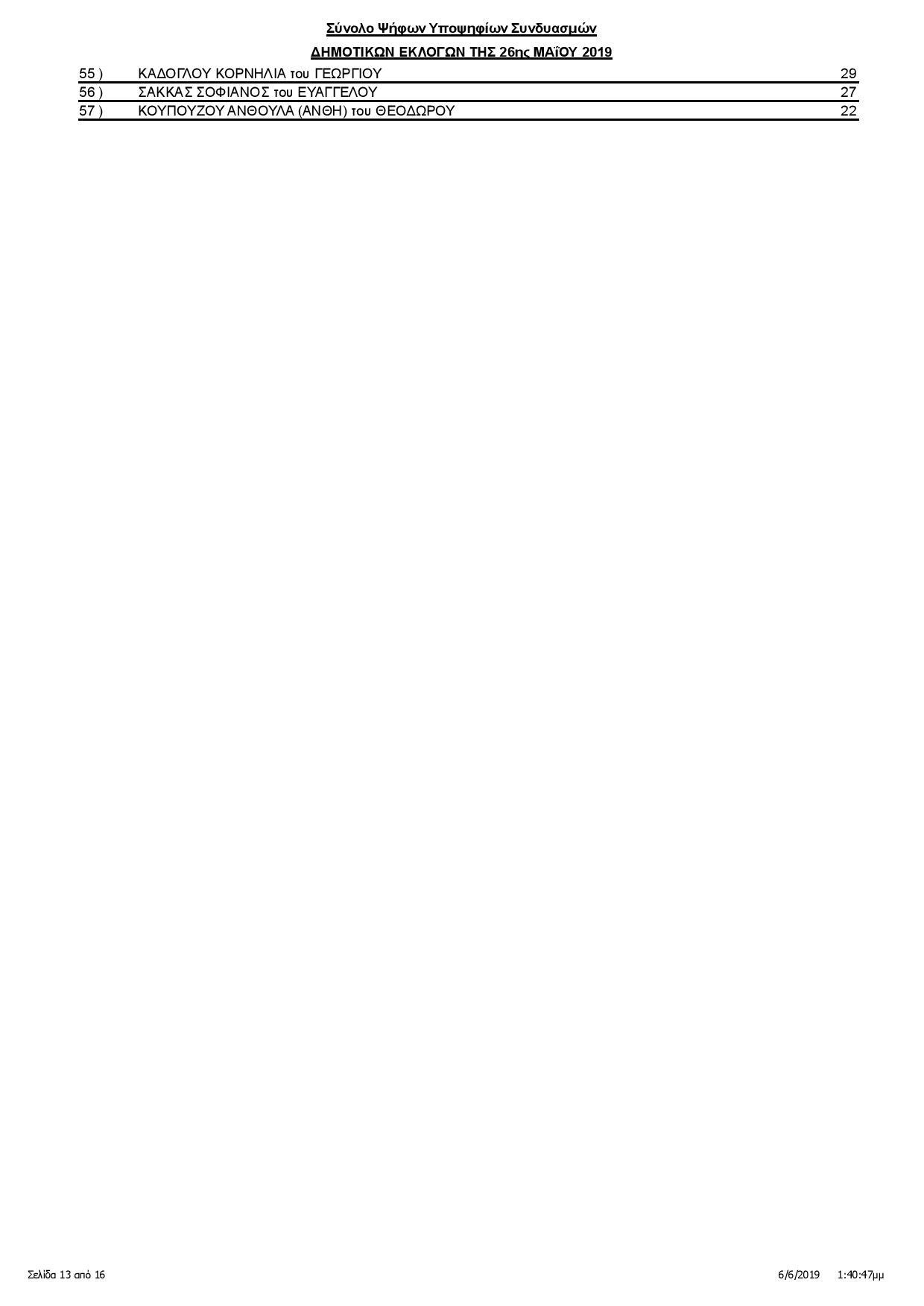 Καλαμάτα: Οι σταυροί των υποψηφίων δημοτικών συμβούλων (αναλυτικά) 14