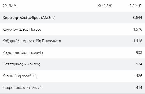 Οι βουλευτές που προηγούνται σε ψήφους στην Μεσσηνία 7