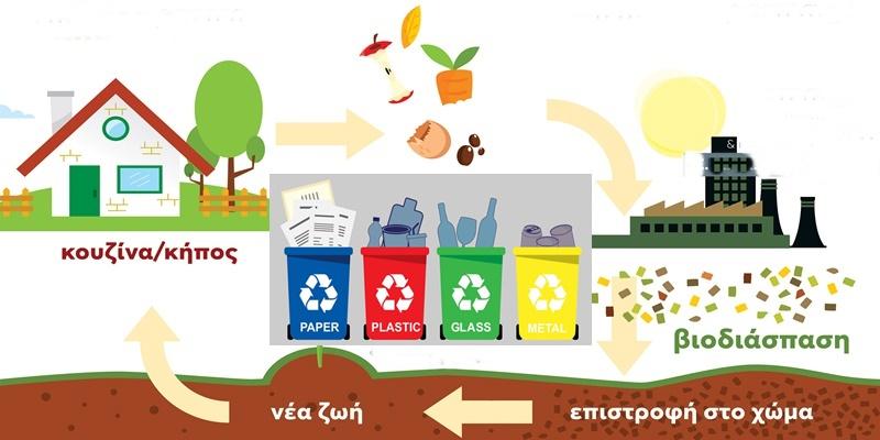Σχόλιο και ερωτήσεις Κοσμόπουλου για την ανακύκλωση στην Καλαμάτα 1