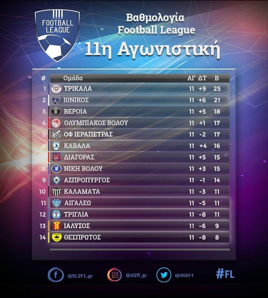 Αποτελέσματα και βαθμολογία της 11ης αγωνιστικής στη Football League 2