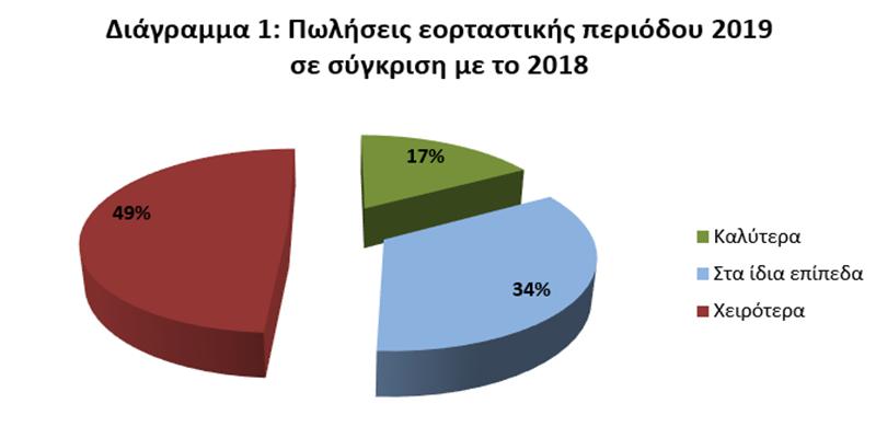 ΙΝΕΜΥ-ΕΣΕΕ : Σε χαμηλότερα επίπεδα ο χριστουγεννιάτικος τζίρος του 2019 για τις μισές επιχειρήσεις 1