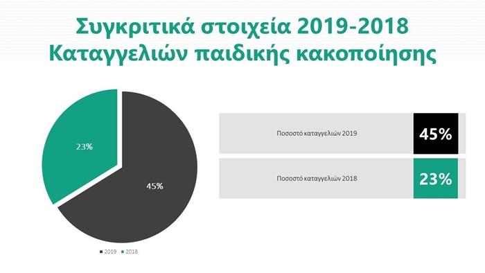 Αύξηση στις καταγγελίες διαδικτυακής παιδικής κακοποίησης - 6403 καταγγελίες εντός του 2019! 2