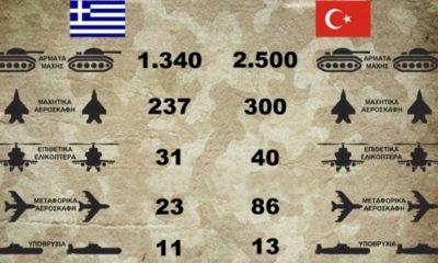 Σύγκριση Ελλάδας – Τουρκίας 2020: Πόσο στρατό, αεροπορία και ναυτικό έχει η κάθε χώρα (Πίνακες) 10