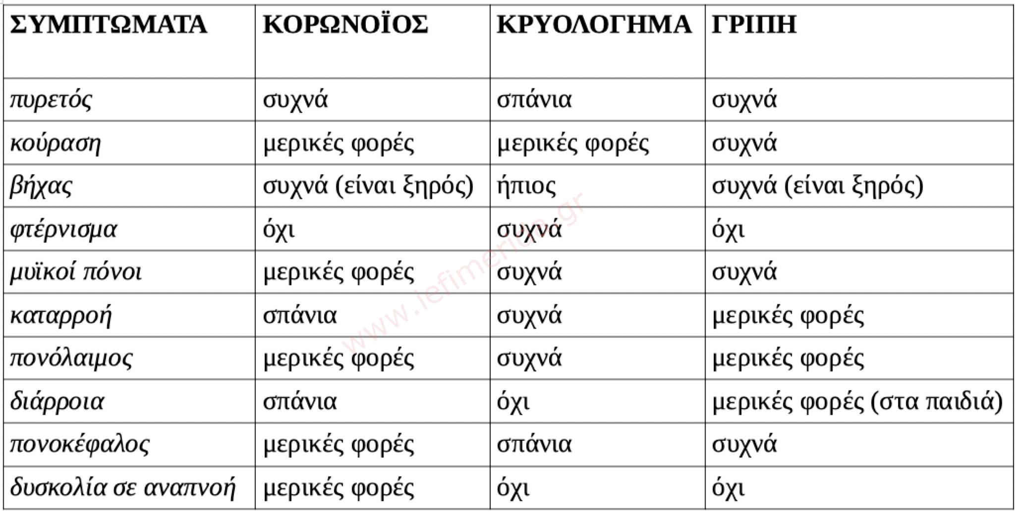 πίνακας με τα συμπτώματα κατά περίπτωση σύμφωνα με τον Παγκόσμιο Οργανισμό Υγείας Πηγή: iefimerida.gr - https://www.iefimerida.gr/ygeia/koronoios-covid-19-koino-kryologima-gripi-symptomata